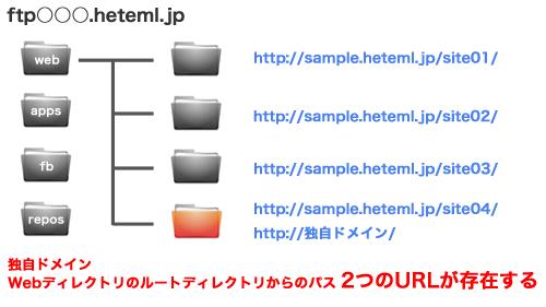 heteml(ヘテムル)ユーザーは要注意!独自ドメイン追加で重複コンテンツが発生?