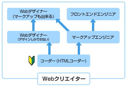 Webクリエイターの相関図