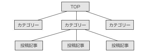 カスタム構造のパーマリンク