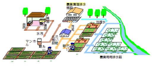 農業集落排水