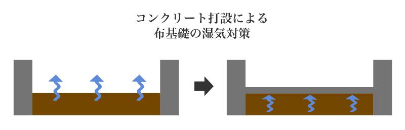 コンクリート打設による布基礎の湿気対策