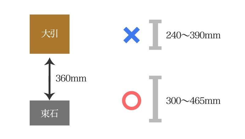 グラグラ防止のためピッタリな長さの鋼製束を選ぶ