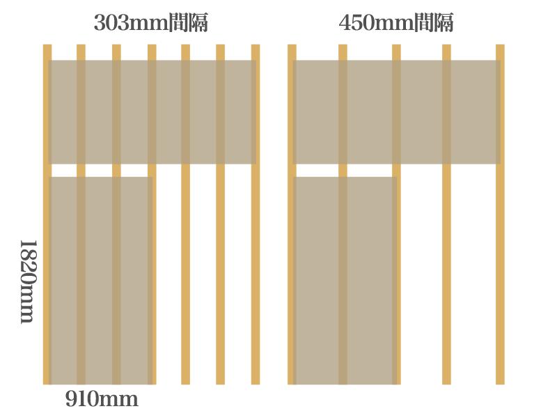 根太の間隔は303mmか450mm