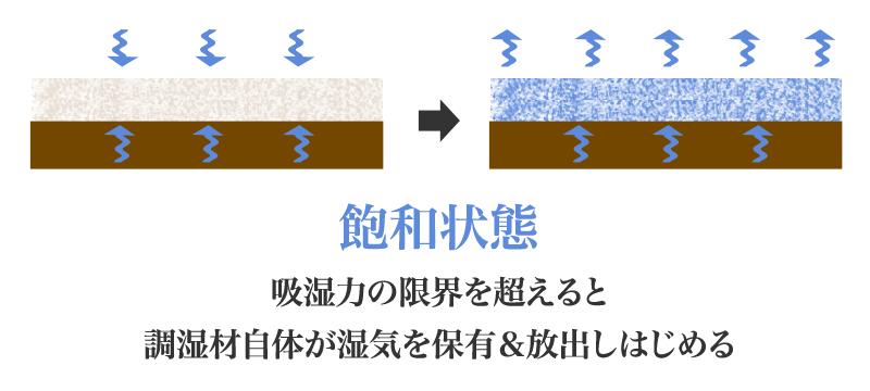 床下調湿材の飽和状態