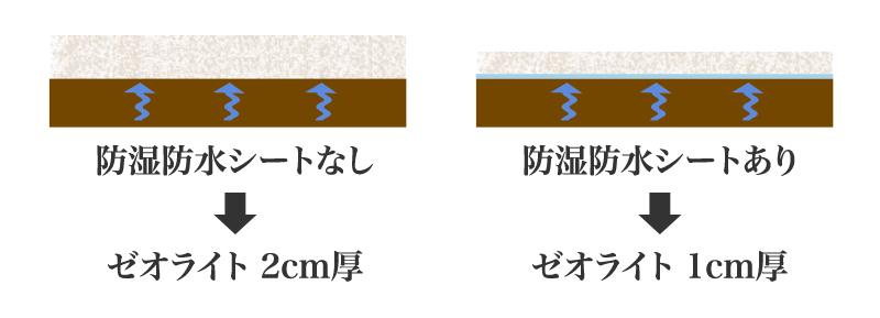 ゼオライトを敷く場合は防湿防水シートを必ず敷く