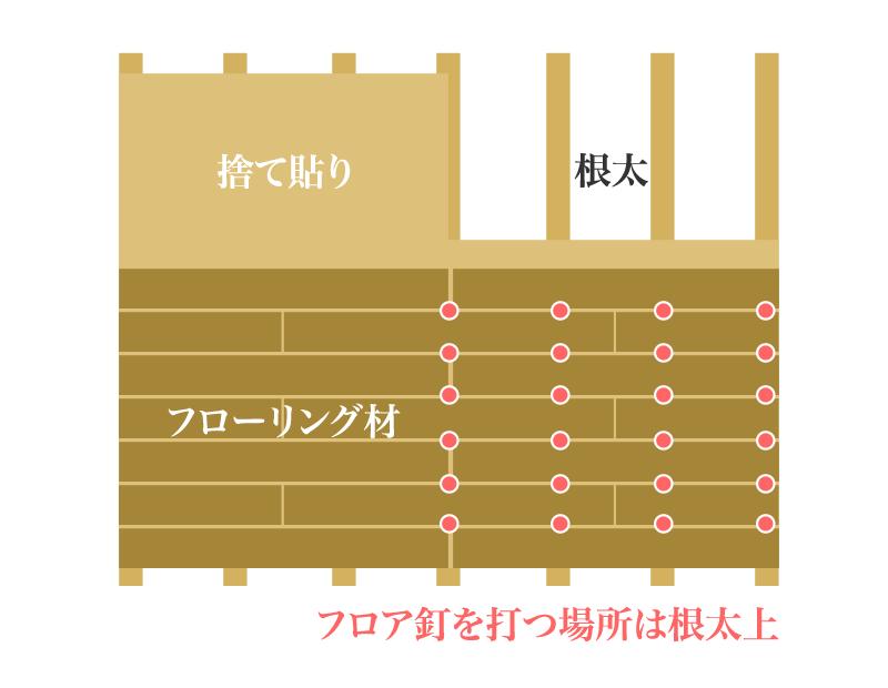 フローリング材と根太の向き