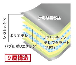 ライフテック社の遮熱シート「サーモバリアW」は9層構造