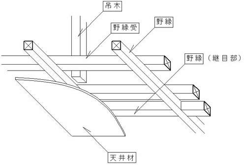 天井の構造