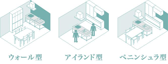 キッチンの配置(レイアウト)