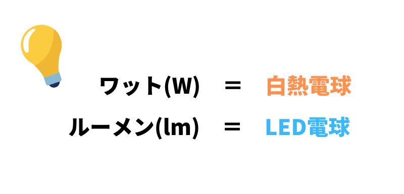 ワット(W)=白熱電球 ルーメン(lm)=LED電球
